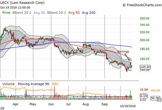 Lam Research Corporation (LRCX) quickly gave back its post-earnings gap up and gains. The downtrending 20DMA holds as resistance.