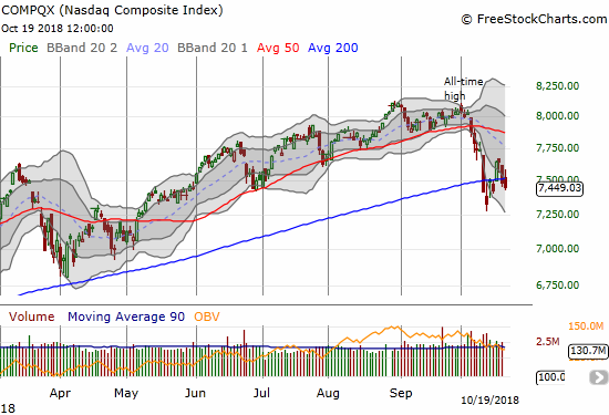 The NASDAQ put its recent low back into play with a second straight close below its 200DMA.