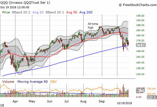 The Invesco QQQ Trust (QQQ) ended the day flat after a fade from intraday highs. Support at its 200DMA is still intact.