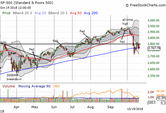 The S&P 500 (SPY) lost of all of one point in what is becoming a clear pivot around its 200DMA.