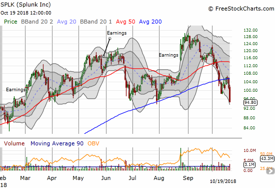 Splunk (SPLK) lost 6.4%, marginally broke important support, and closed at an 8-month low.