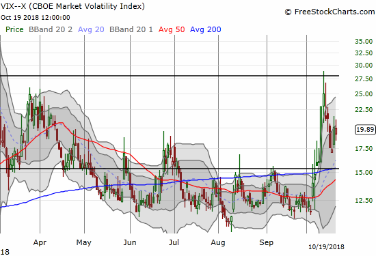 The volatility index, the VIX, could not hold a small gain and instead closed down less than 1%.