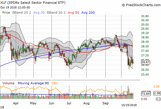 The Financial Select Sector SPDR ETF (XLF) eked out a tiny gain in an effort to regain brief momentum from earlier in the week.