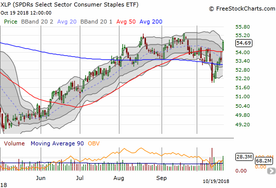 The Consumer Staples Select Sector SPDR ETF (XLP) gained 2.3% on a 50DMA breakout.