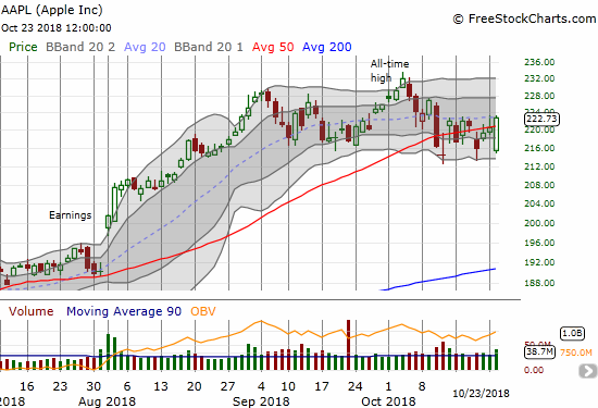 Apple (AAPL) soared off its low to notch a 0.9% gain on the day. The stock closed above its 50DMA, but right at the top of its recent consolidation range.