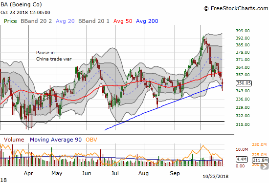 Boeing (BA) dipped briefly below its 200DMA before holding support.