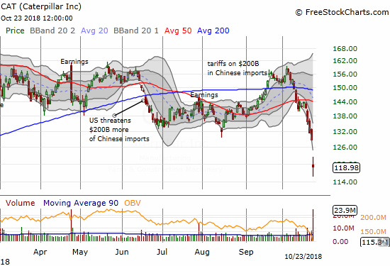 Caterpillar (CAT) lost 7.6% post-earnings to close at a 13-month low.