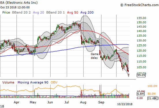 Electronic Arts (EA) gapped down to a new 2018 low that is now below important December, 2017 support and almost a fill of the May, 2017 gap up.