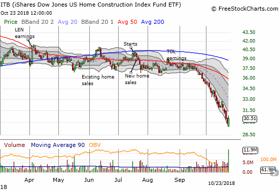 The iShares US Home Construction ETF (ITB) managed a 2.0% gain on a 5+ year high in trading volume.