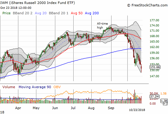 Buyers lightened the punishment of a bearish gap down on iShares Russell 2000 ETF (IWM) with a 0.9% loss on the day.