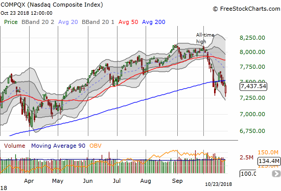 Buyers saved the NASDAQ from a very bearish confirmation of 200DMA resistance.