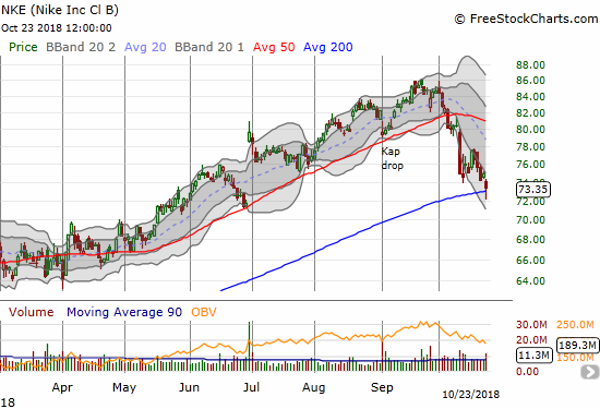 Nike (NKE) dropped another 2.1% but managed to bounce just enough to hold onto 200DMA support.