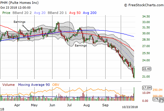 Pulte Home (PHM) bounced sharply off a 21-month low thanks to earnings. Downtrending 50DMA resistance still looms overhead.