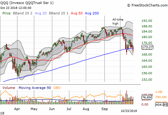 The Invesco QQQ Trust (QQQ) closed back above its 200DMA and looks poised to challenge the recent peak.