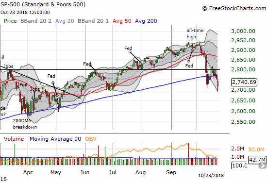 The S&P 500 (SPY) broke down to a 5-month low before bouncing back to a 0.6% loss. The selling was enough to confirm the 200DMA breakdown.