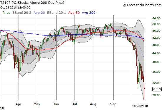 AT200 (T2107) broke down to a 33-month low.