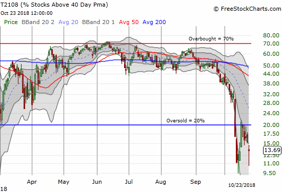 AT40 (T2108) took a deep dive before rebounding sharply. It still lost almost 2 percentage points.