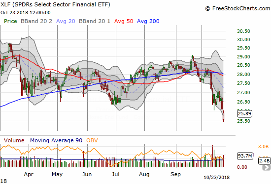 The Financial Select Sector SPDR ETF (XLF) gapped down and closed with a bearish 13-month low.