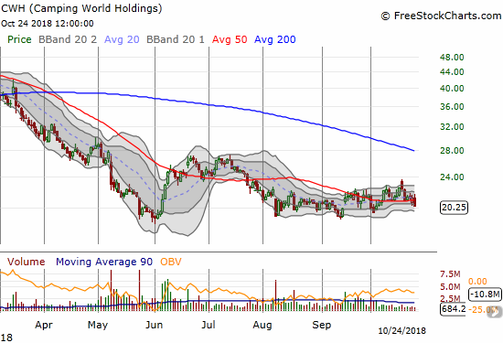 Camping World Holdings (CWH) trades like it is oblivious to the chaos in the surrounding market. The stock's near 3-month trading range hovers above the 2018 low set in May.