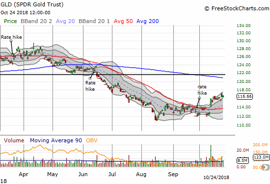 SPDR Gold Shares (GLD) barely gained a day after a gap and crap pattern. GLD is slowly but surely churning its way upward through its upper Bollinger Band (BB).