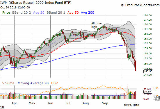 The iShares Russell 2000 ETF (IWM) plunged 3.8% and closed at its low of the day...which nearly coincides with the low for 2018.