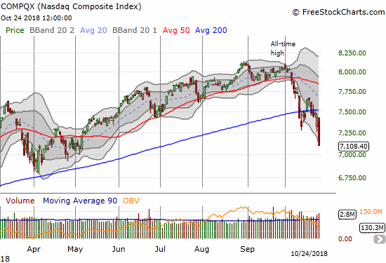 Second Derivative Is Here for the Stock Market (New Oversold Extremes)
