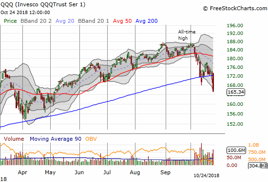The Invesco QQQ Trust (QQQ) collapsed for a 4.6% loss and a near 6-month low that finished wiping out the breakout from the churn of the February swoon.