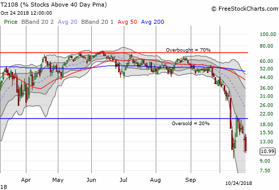AT40 (T2108) tumbled sharply with the market as the oversold period explores further depths of fear and misery.