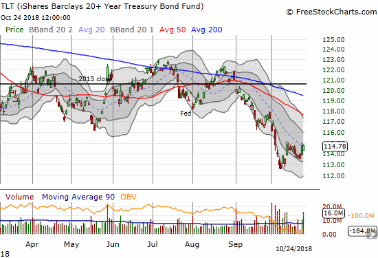 The iShares 20+ Year Treasury Bond ETF (TLT) gained 0.8% but stopped short of a new breakout as its 20DMA held resistance.