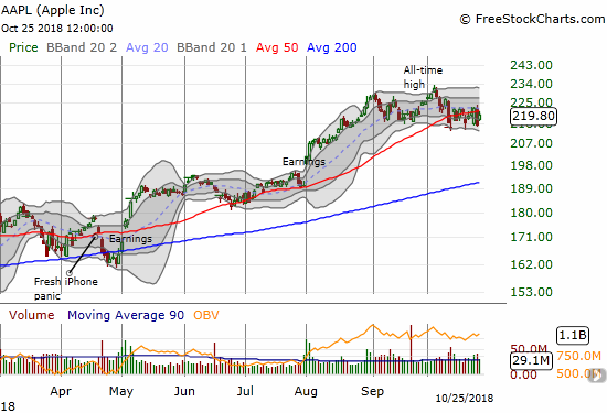 Apple (AAPL) continued its pivot around its 50DMA as it holds a trading range.