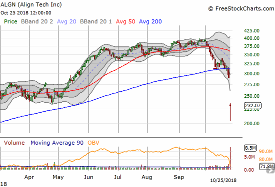 Align Technology (ALGN) confirmed its 200DMA breakdown with a post-earnings gap down and a 20.2% loss.