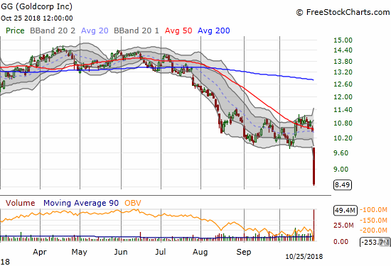 Goldcorp (GG) lost 18.7% on a massive post-earnings loss. The stock is at a 16+ year low.