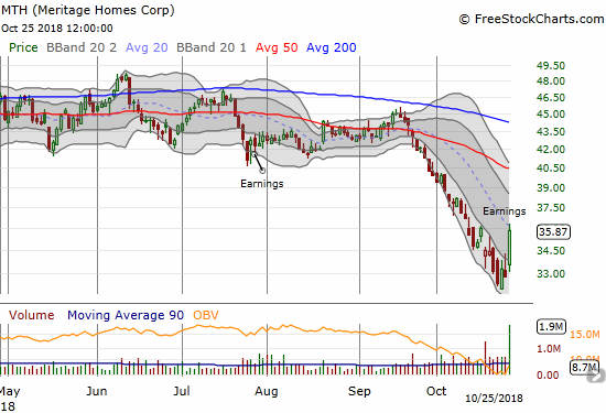 Meritage Homes (MTH) soared 9.5% post-earnings. The stock closed with a small fade from the downtrending 20DMA.