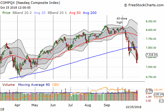 The NASDAQ gapped up significantly and closed with a 3.0% gain but well off intraday highs.