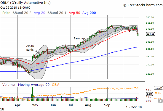 Oreilly Automotive (ORLY) sagged into earnings and barely closed flat after a strong fade from post-earnings highs.