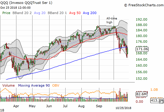 The Invesco QQQ Trust (QQQ) gapped up significantly and closed with a 3.5% gain. More importantly, QQQ faded from 200DMA resistance.