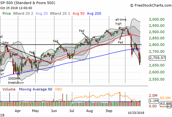 The S&P 500 (SPY) gapped up and closed with a 1.9% gain but well off intraday highs.