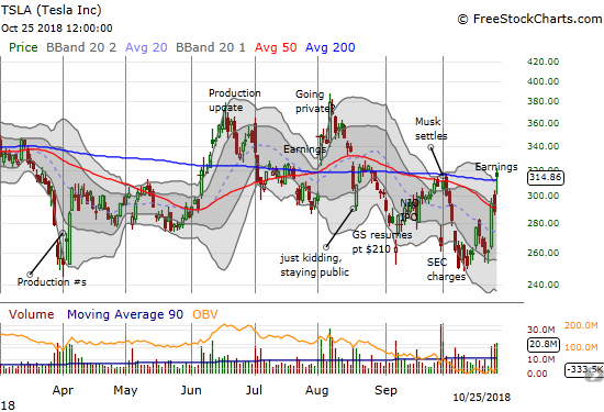 Tesla (TSLA) printed a 200DMA gap up post-earnings. Yet at one point it managed to fade all the way to the previous day's intraday high.