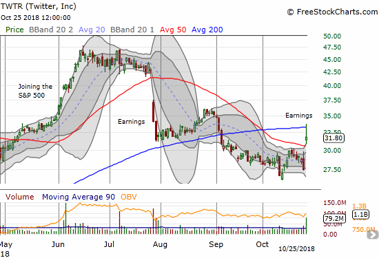 Twitter (TWTR) gained 15.5% post-earnings but faded from 200DMA resistance.