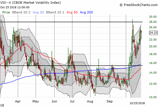 The volatility index, the VIX, maintained its uptrend from the recent low with a rebound off its intraday low.