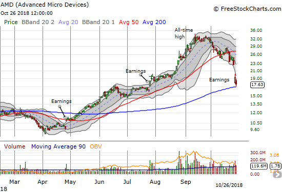Advanced Micro Devices (AMD) finished reversing all its gains from the July breakout on the heels of a massive post-earnings collapse.