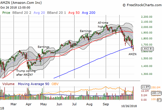 Amazon.com (AMZN) gapped down below its 200DMA post-earnings. The 7.8% loss sits right between an intraday high that managed to touch the low of the previous trading day and an intraday low that almost hit 1600.