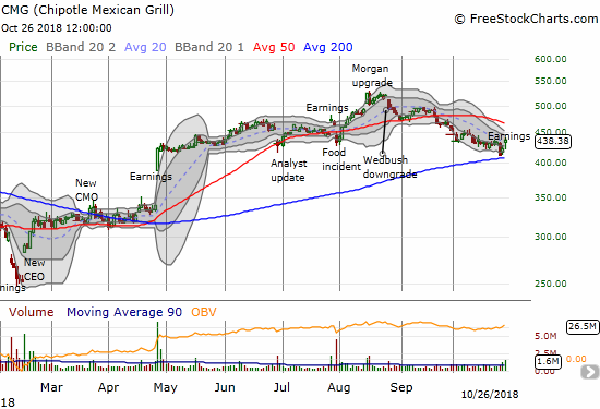 Chipotle Mexican Grill (CMG) popped for a 3.4% post-earnings gain. With a slight close above its declining 20DMA, CMG actually confirmed 200DMA support.