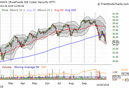 The ETFMG Prime Cyber Security ETF (HACK) confirmed a 200DMA breakdown with a near 7-month low.