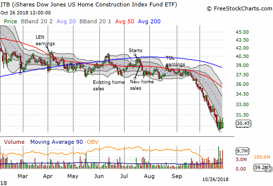 The iShares US Home Construction ETF (ITB) stabilized this past week for the first time in over a month. The index sits at a 20-month low.