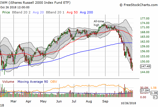 The iShares Russell 2000 ETF (IWM) gapped down at the open and found a bottom right at the edge of its lower Bollinger Band (BB). The ability to close the entire gap down was impressive given the selling across the market.