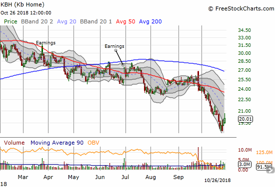 KB Home (KBH) traded above its lower Bollinger Band (BB) channel for the first time in over a month.