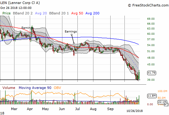 Lennar (LEN) experienced a surge in buying volume and ended the week above its downtrending lower Bollinger Bands (BBs).