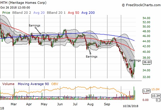 Meritage Homes (MTH) broke out of a steep downtrend from its lower Bollinger Bands (BBs) thanks to earnings.