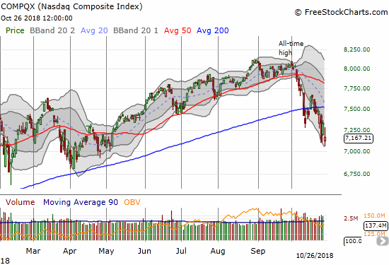 The NASDAQ lost 2.1% and faded from its intraday high that touched the intraday low from the previous oversold period.